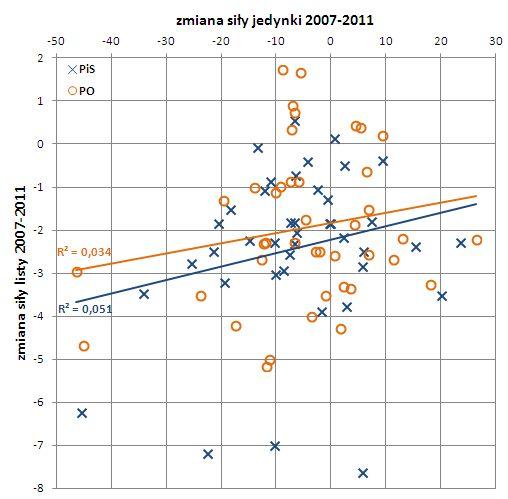 jedynki2007-2011