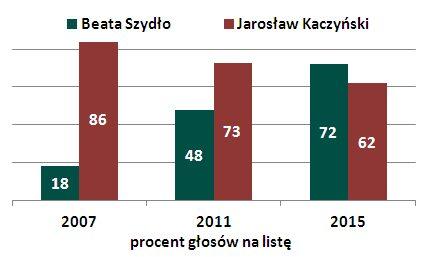 2015sejmszydlokaczynski